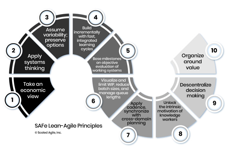 Principios Agile de SAFe © Scaled Agile, Inc.